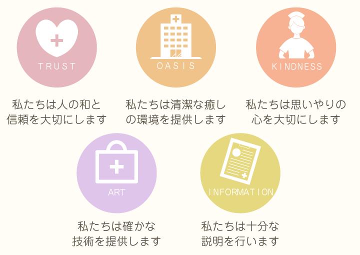 看護部の病院の使命と目標達成に努力し、人間性豊かな「愛の看護」の実践を宣言