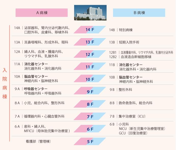 部署紹介 – 東海大学医学部付属...
